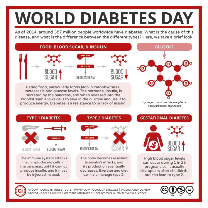 infografica diabete